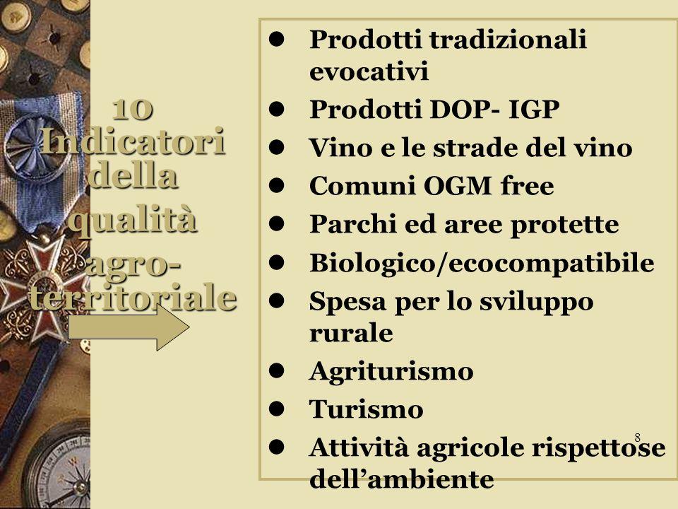 10 Indicatori della qualità agro- territoriale