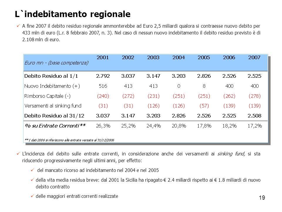 L`indebitamento regionale