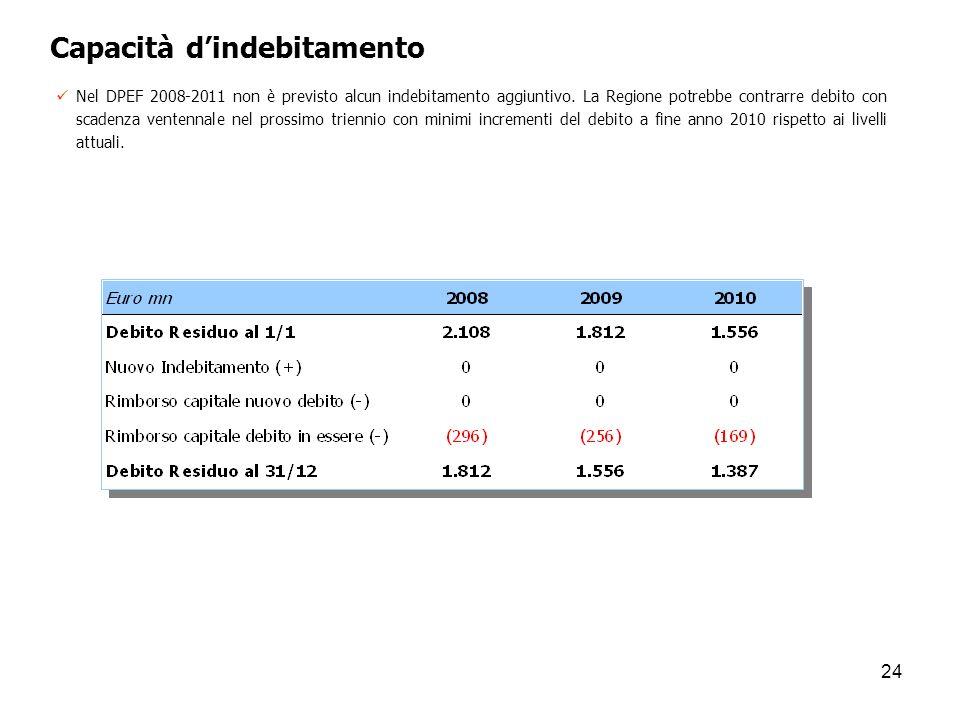 Capacità d'indebitamento