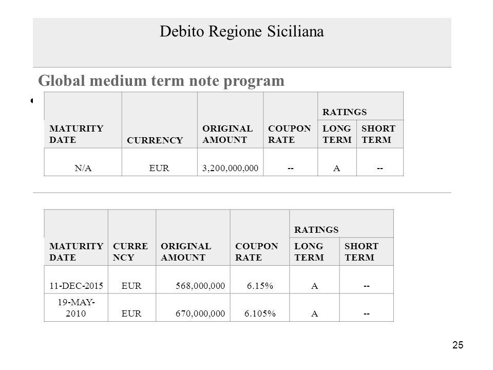 Debito Regione Siciliana