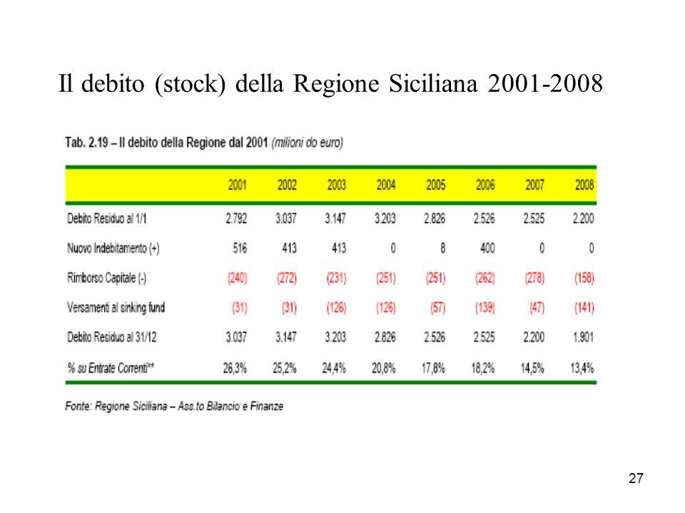 Il debito (stock) della Regione Siciliana 2001-2008