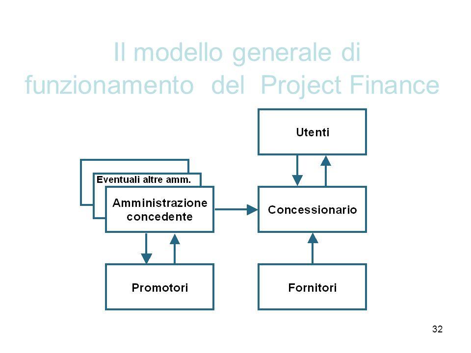 Il modello generale di funzionamento del Project Finance