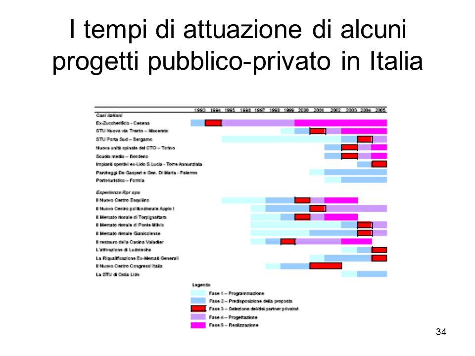 I tempi di attuazione di alcuni progetti pubblico-privato in Italia