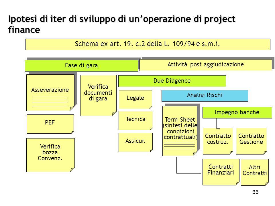 Ipotesi di iter di sviluppo di un'operazione di project finance