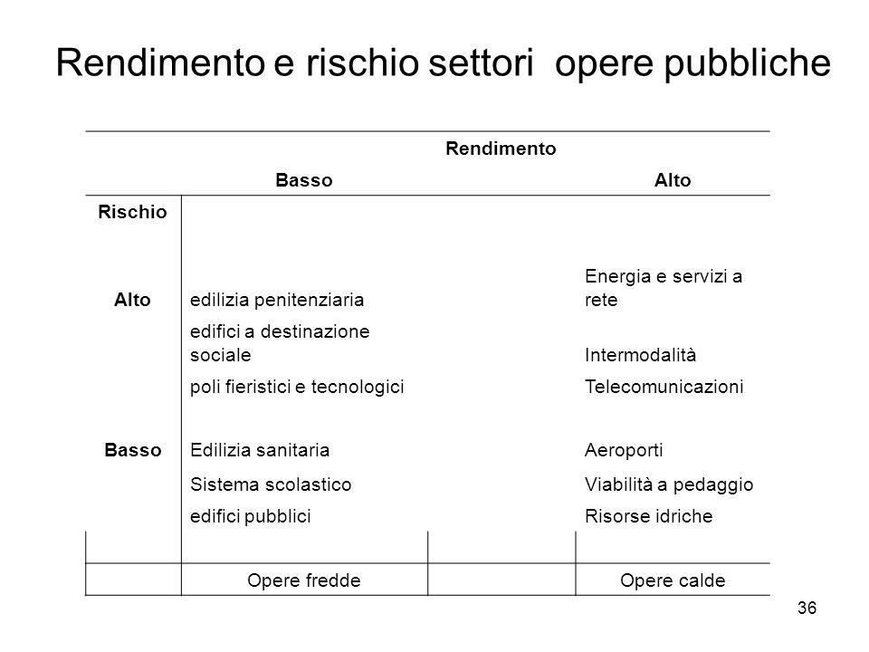 Rendimento e rischio settori opere pubbliche