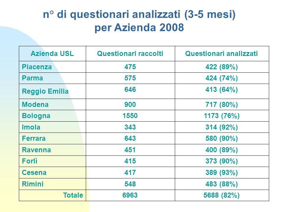 n° di questionari analizzati (3-5 mesi) per Azienda 2008