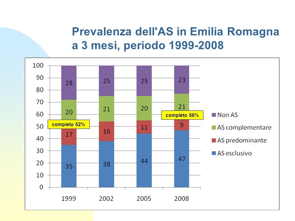 Prevalenza dell AS in Emilia Romagna a 3 mesi, periodo 1999-2008