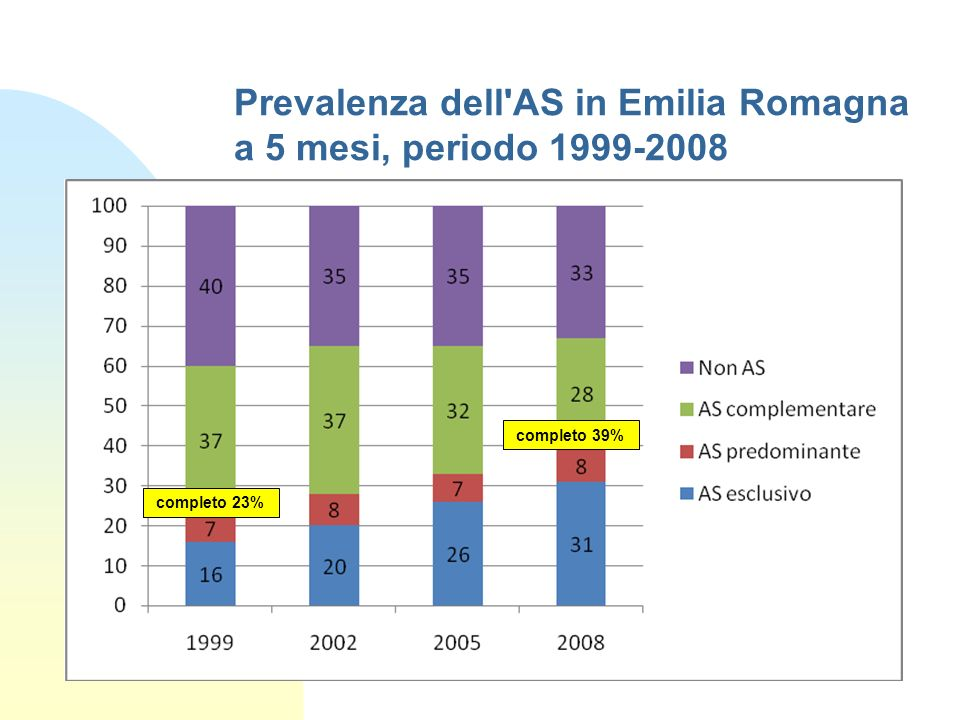 Prevalenza dell AS in Emilia Romagna a 5 mesi, periodo 1999-2008