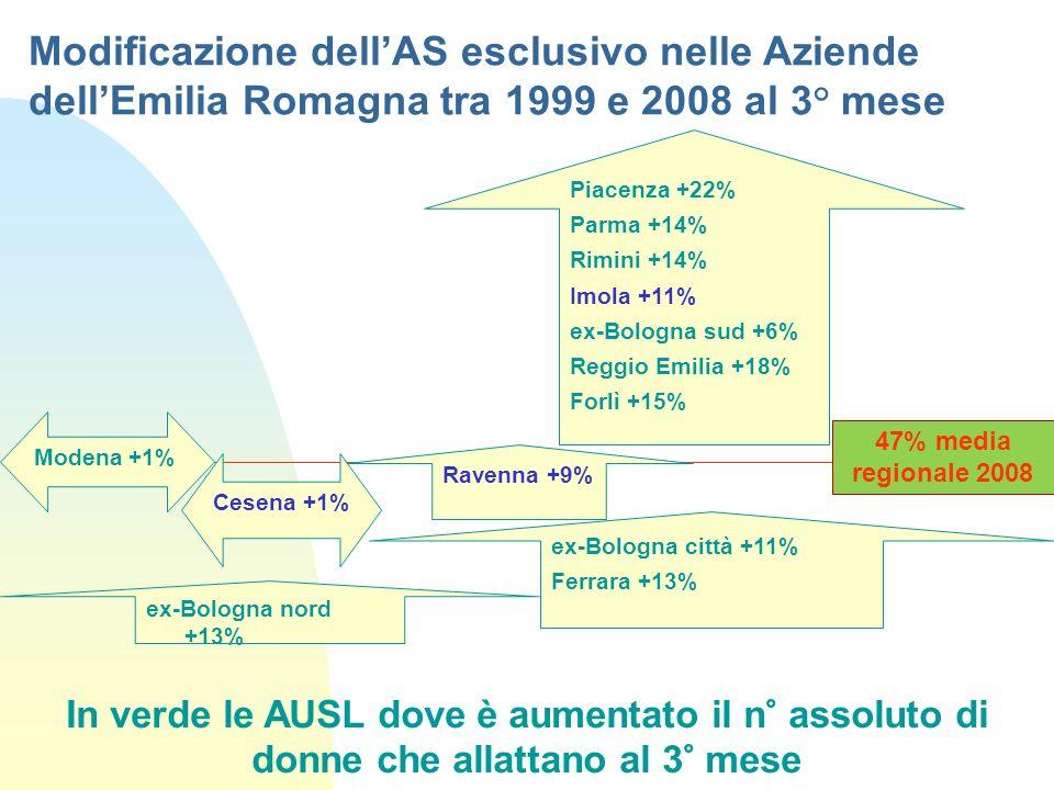 Modificazione dell'AS esclusivo nelle Aziende dell'Emilia Romagna tra 1999 e 2008 al 3° mese
