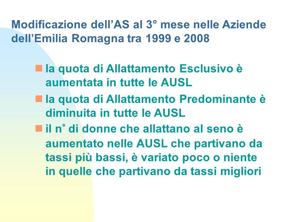 Modificazione dell'AS al 3° mese nelle Aziende dell'Emilia Romagna tra 1999 e 2008