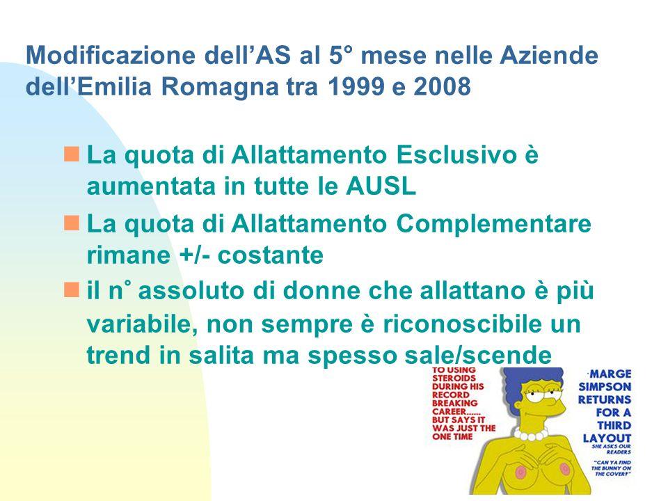 Modificazione dell'AS al 5° mese nelle Aziende dell'Emilia Romagna tra 1999 e 2008