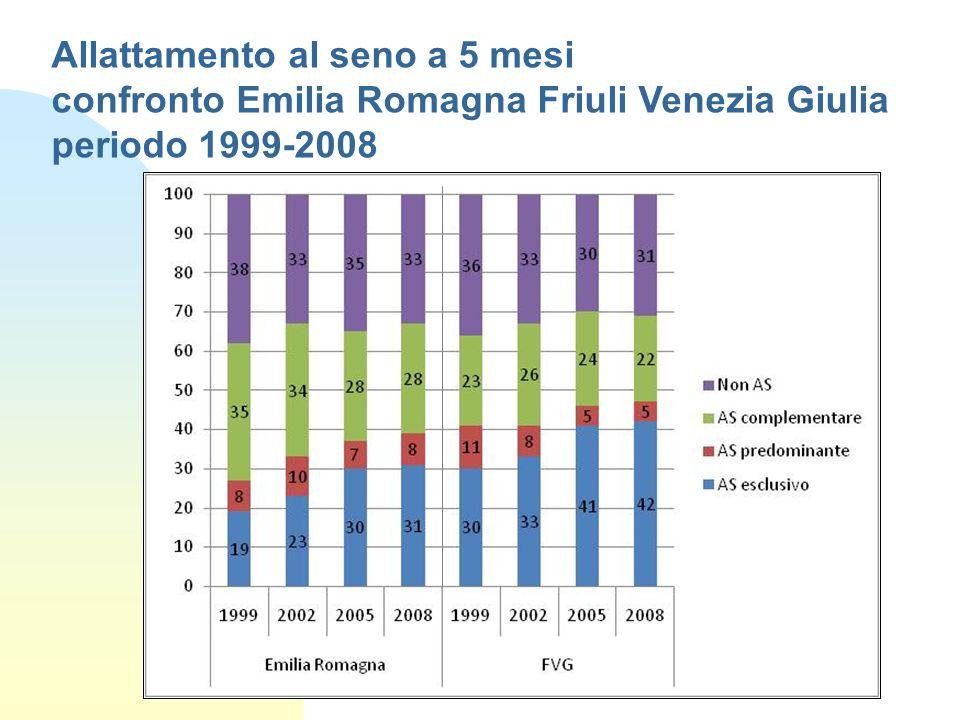 Allattamento al seno a 5 mesi confronto Emilia Romagna Friuli Venezia Giulia periodo 1999-2008