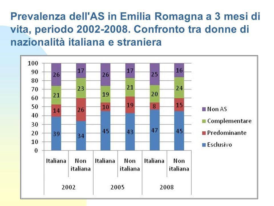 Prevalenza dell AS in Emilia Romagna a 3 mesi di vita, periodo 2002-2008. Confronto tra donne di nazionalità italiana e straniera