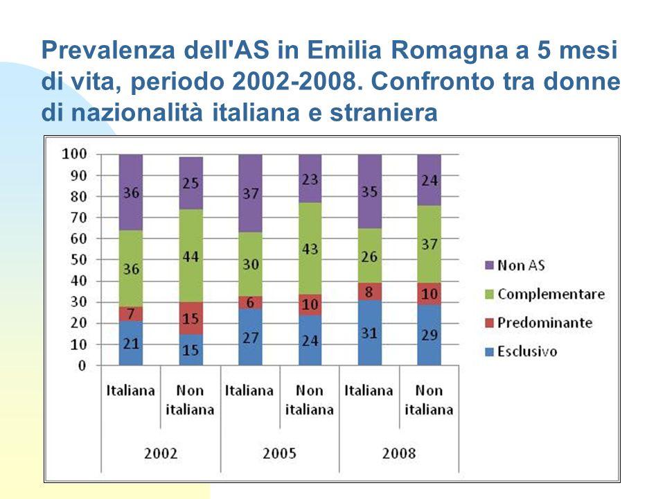 Prevalenza dell AS in Emilia Romagna a 5 mesi di vita, periodo 2002-2008. Confronto tra donne di nazionalità italiana e straniera