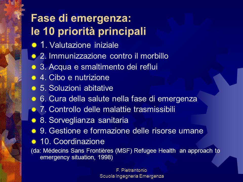 Fase di emergenza: le 10 priorità principali