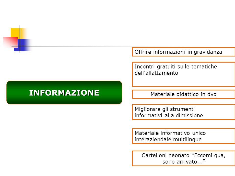 INFORMAZIONE Offrire informazioni in gravidanza