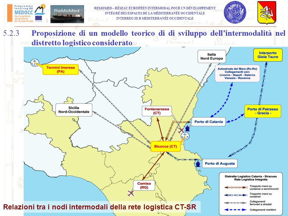 5.2.3 Proposizione di un modello teorico di di sviluppo dell'intermodalità nel distretto logistico considerato