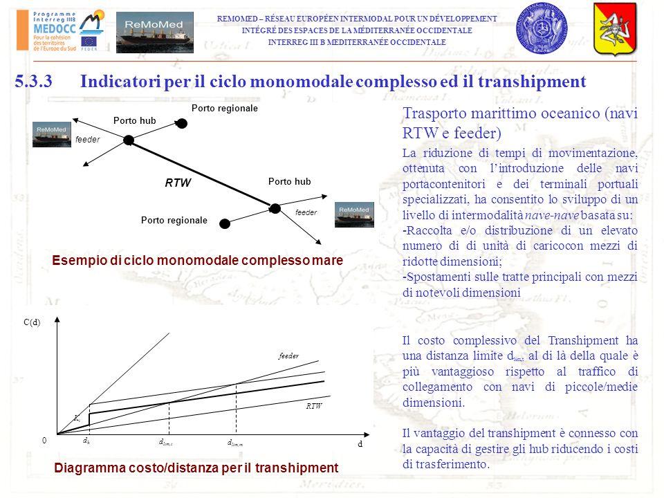 5.3.3 Indicatori per il ciclo monomodale complesso ed il transhipment