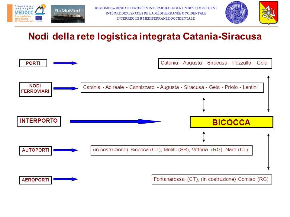 Nodi della rete logistica integrata Catania-Siracusa