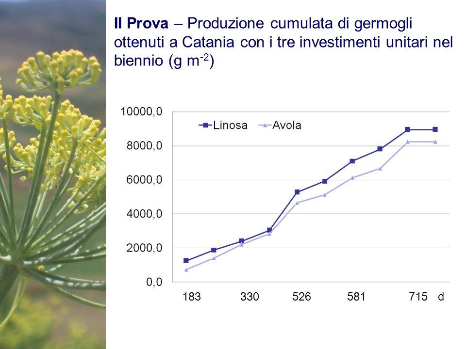 II Prova – Produzione cumulata di germogli ottenuti a Catania con i tre investimenti unitari nel biennio (g m-2)