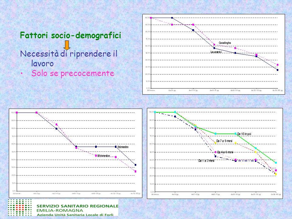 Fattori socio-demografici