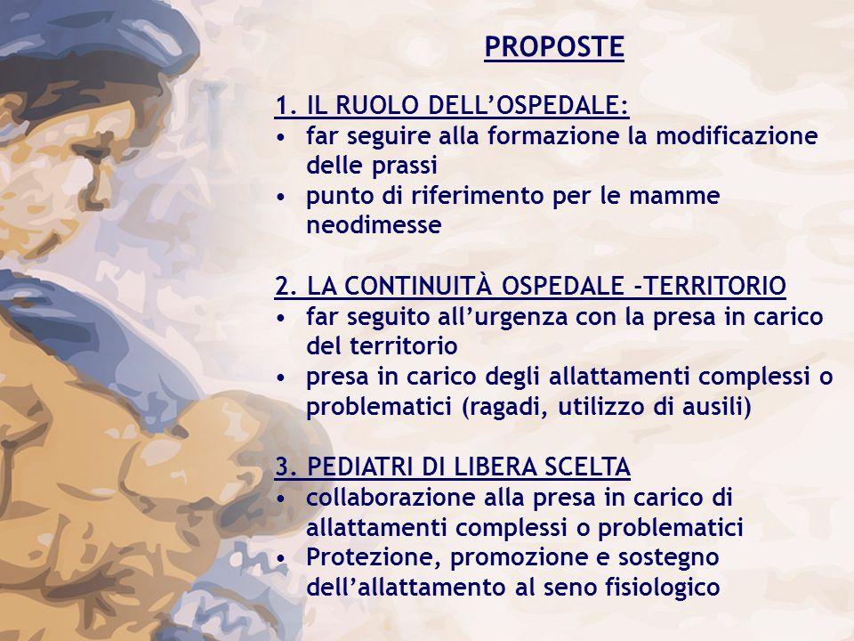 PROPOSTE 1. IL RUOLO DELL'OSPEDALE: