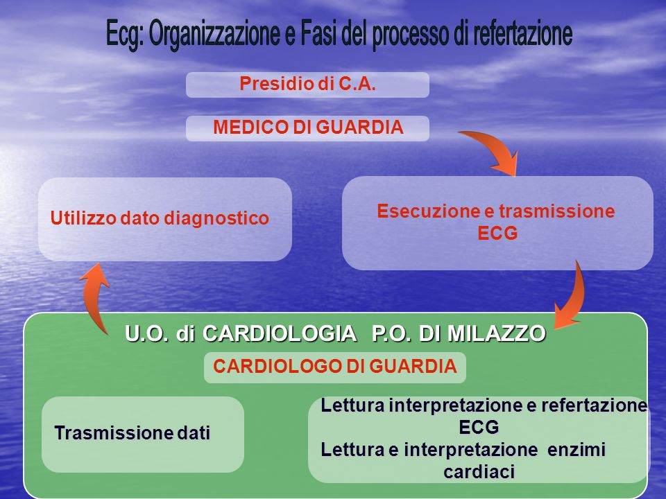 Esecuzione e trasmissione U.O. di CARDIOLOGIA P.O. DI MILAZZO