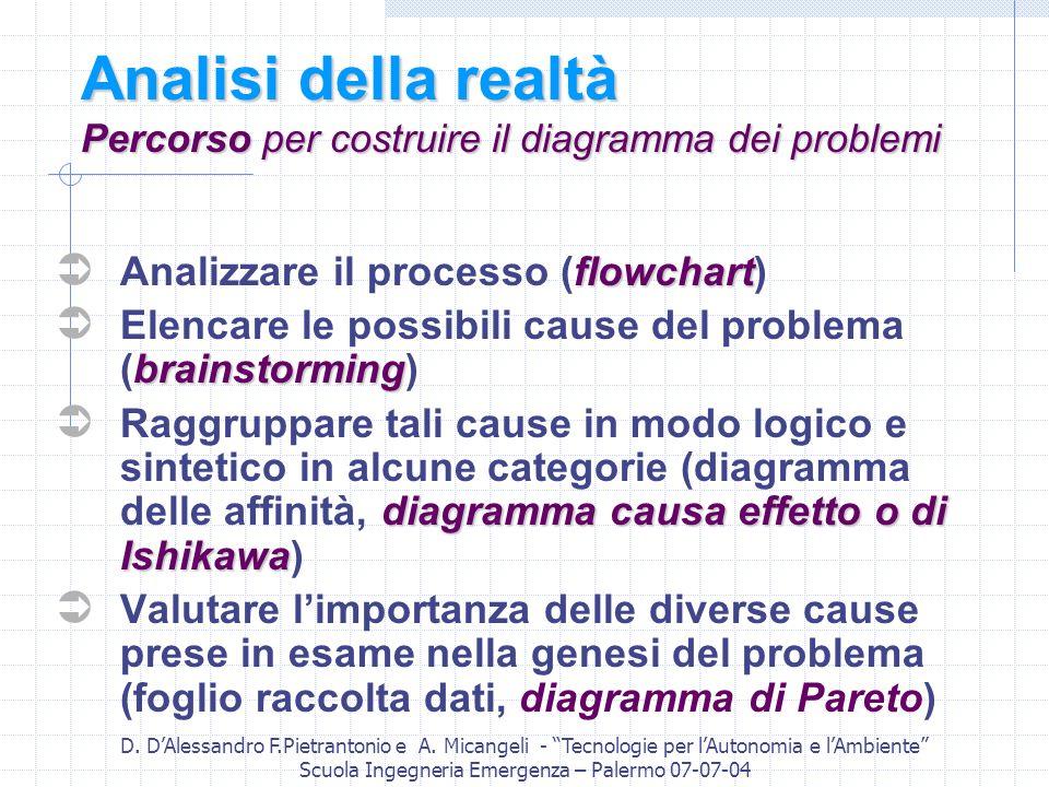 Analisi della realtà Percorso per costruire il diagramma dei problemi