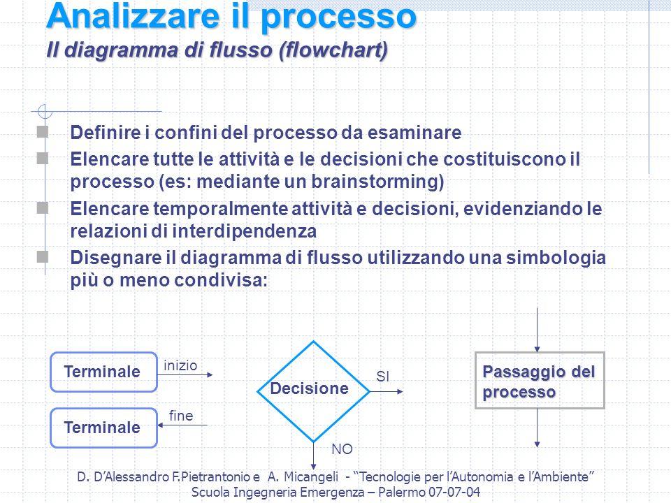 Analizzare il processo Il diagramma di flusso (flowchart)