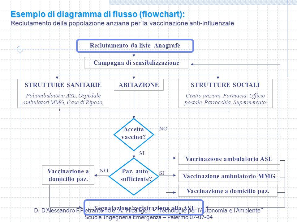 Esempio di diagramma di flusso (flowchart):