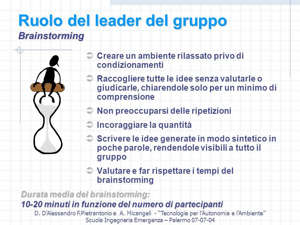 Ruolo del leader del gruppo Brainstorming