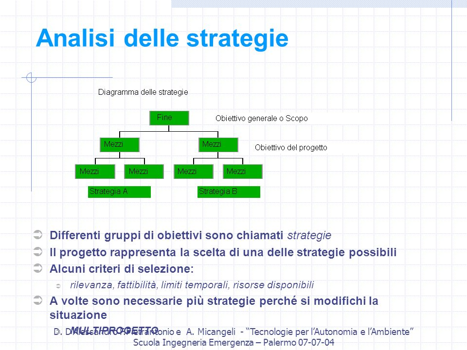 Analisi delle strategie