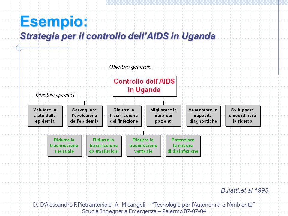Esempio: Strategia per il controllo dell'AIDS in Uganda
