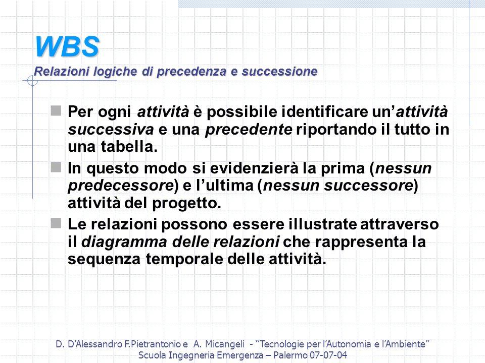 WBS Relazioni logiche di precedenza e successione