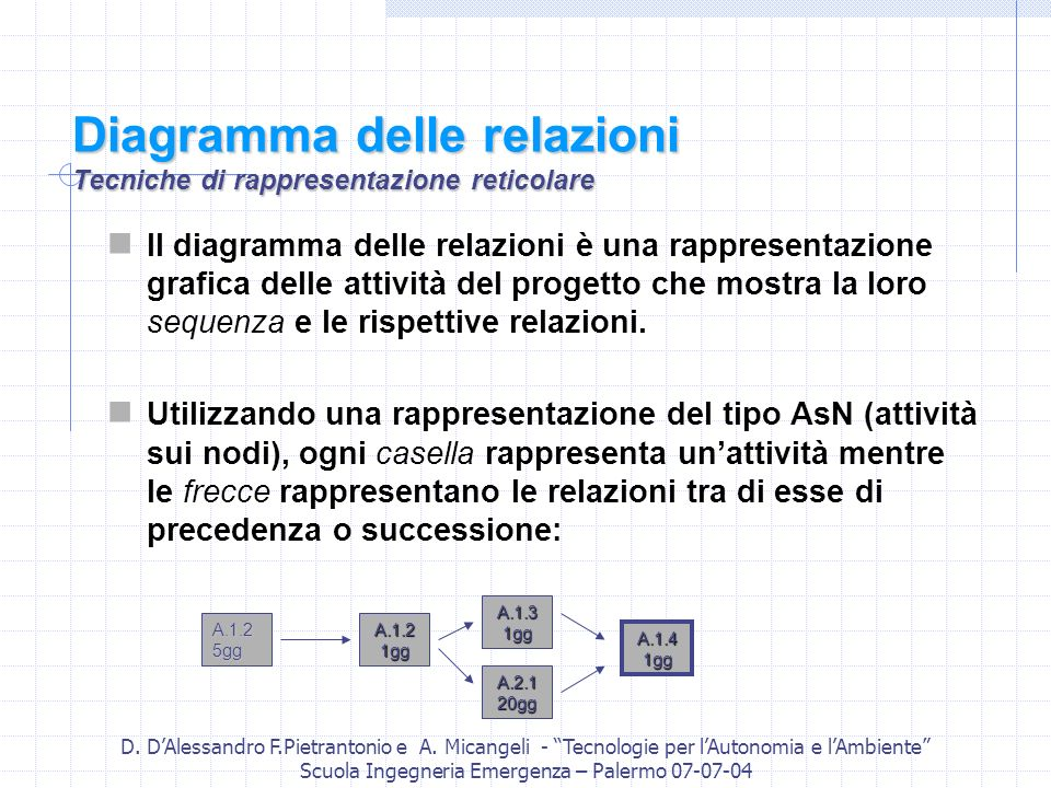 Diagramma delle relazioni Tecniche di rappresentazione reticolare