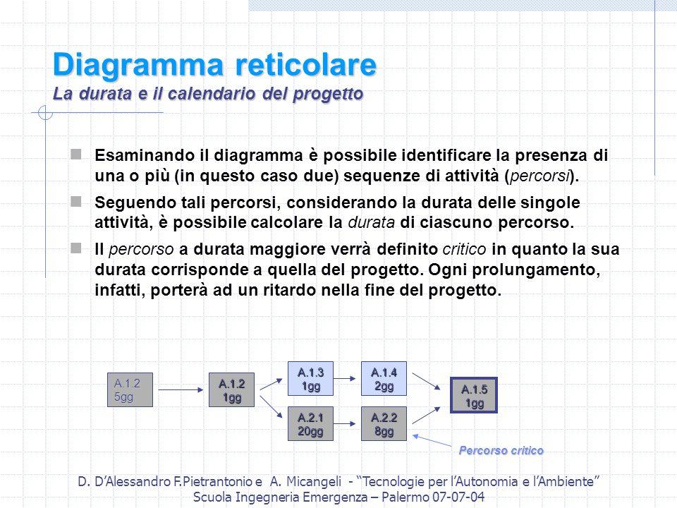 Diagramma reticolare La durata e il calendario del progetto