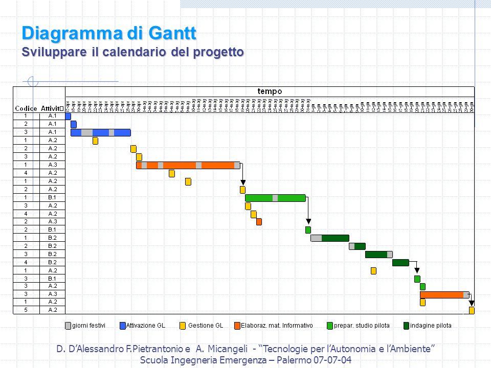 Diagramma di Gantt Sviluppare il calendario del progetto
