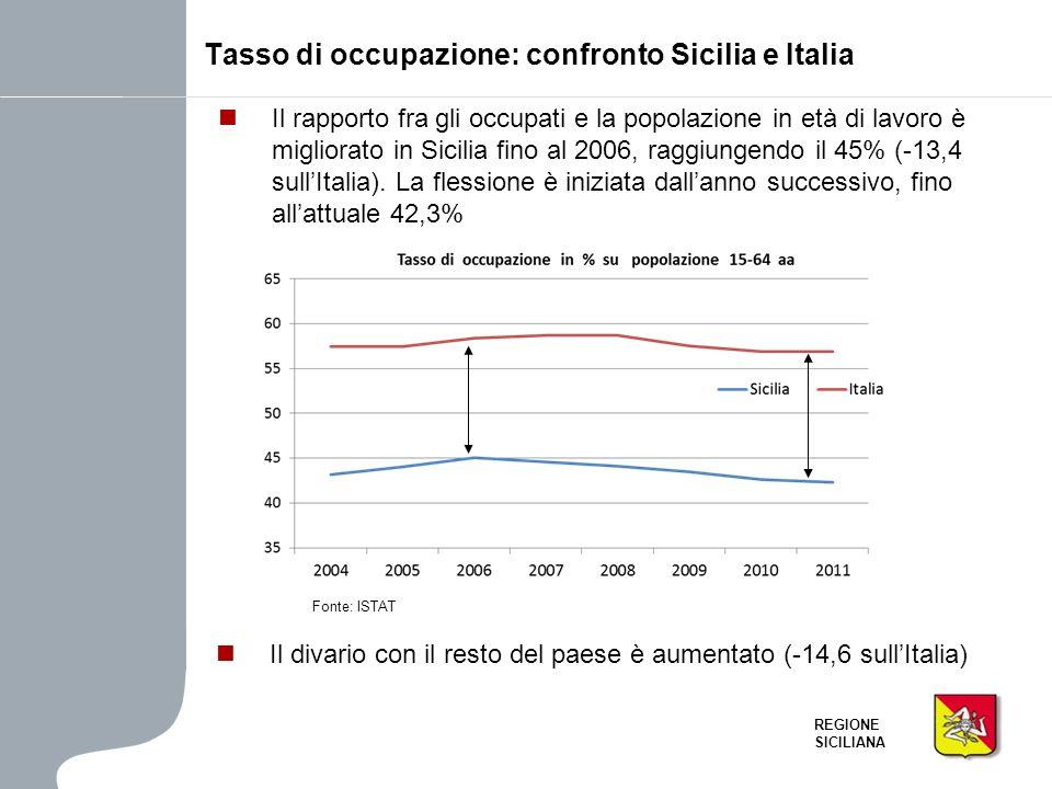 Tasso di occupazione: confronto Sicilia e Italia