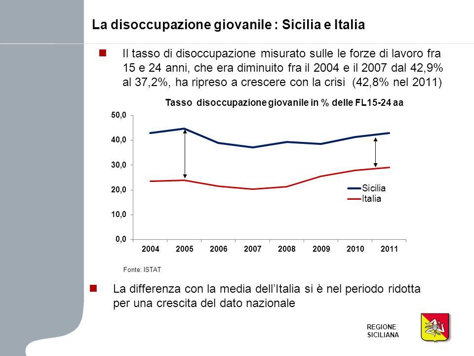 La disoccupazione giovanile : Sicilia e Italia