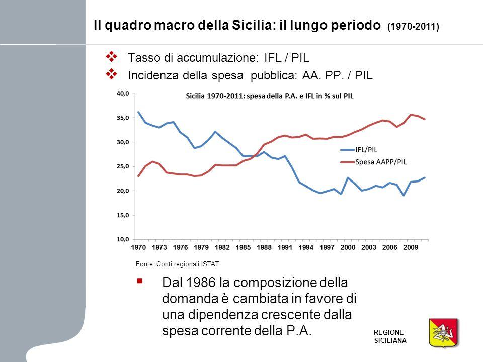 Il quadro macro della Sicilia: il lungo periodo (1970-2011)