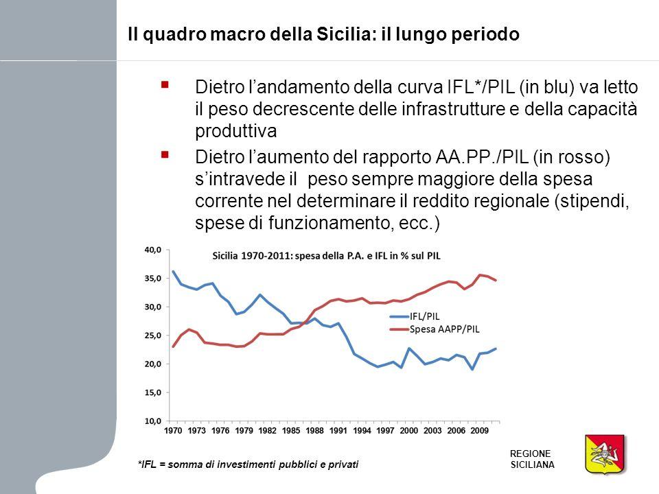 Il quadro macro della Sicilia: il lungo periodo