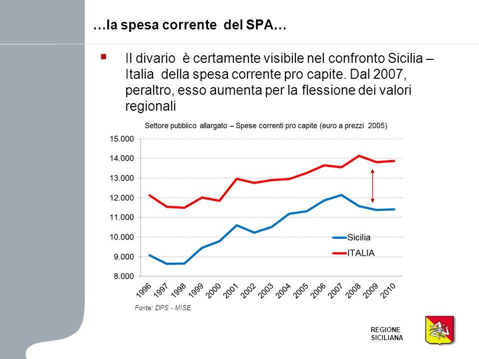 …la spesa corrente del SPA…