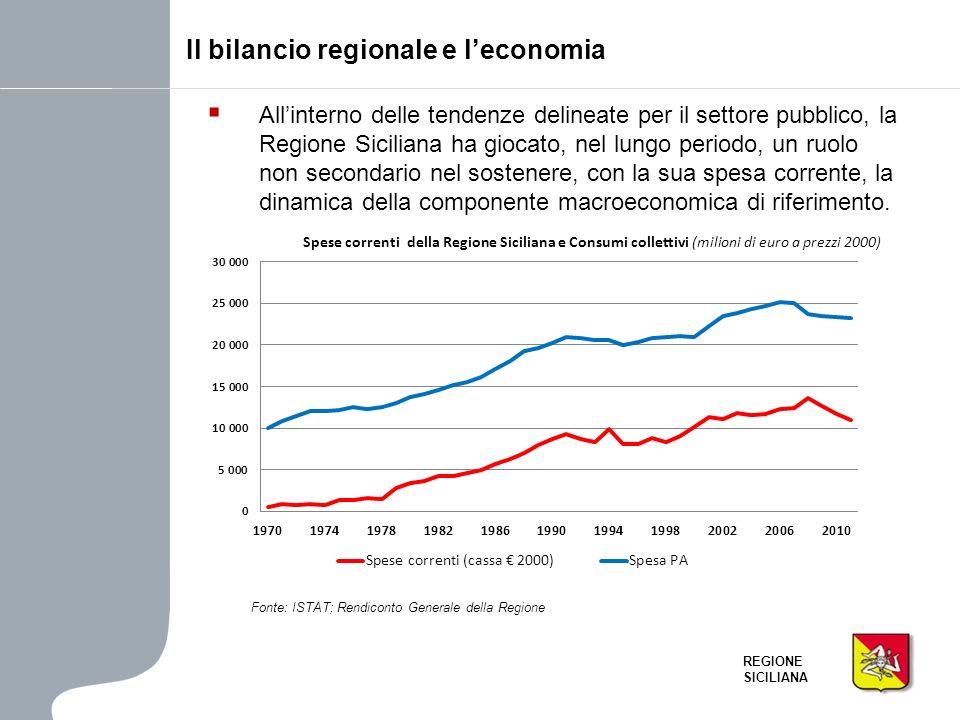 Il bilancio regionale e l'economia