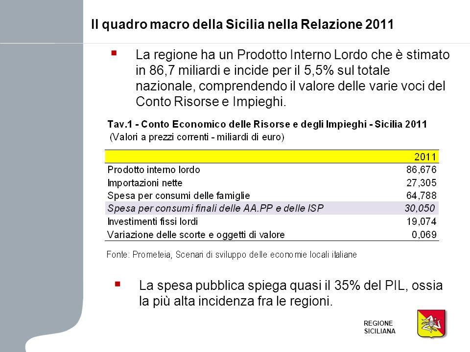 Il quadro macro della Sicilia nella Relazione 2011