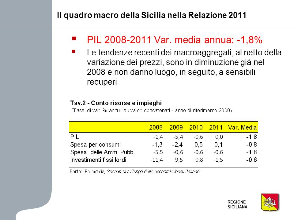 PIL 2008-2011 Var. media annua: -1,8%