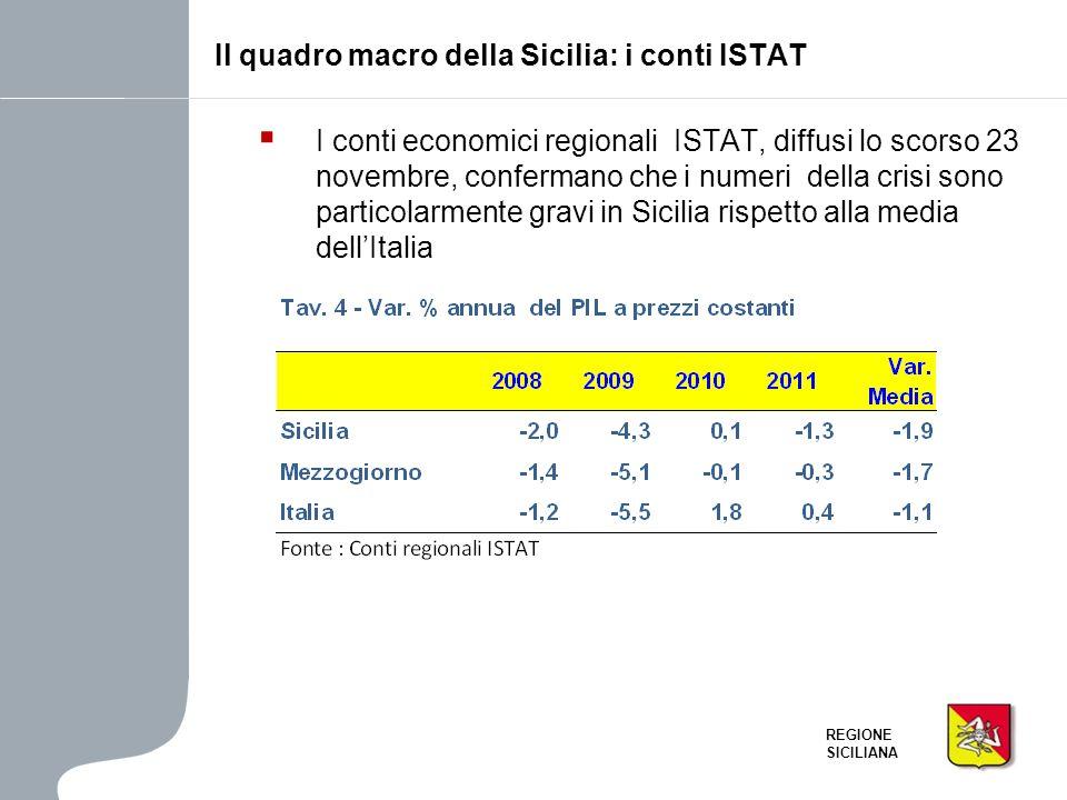 Il quadro macro della Sicilia: i conti ISTAT