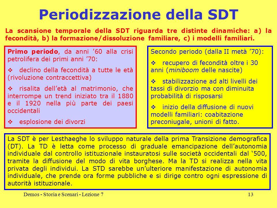 Periodizzazione della SDT