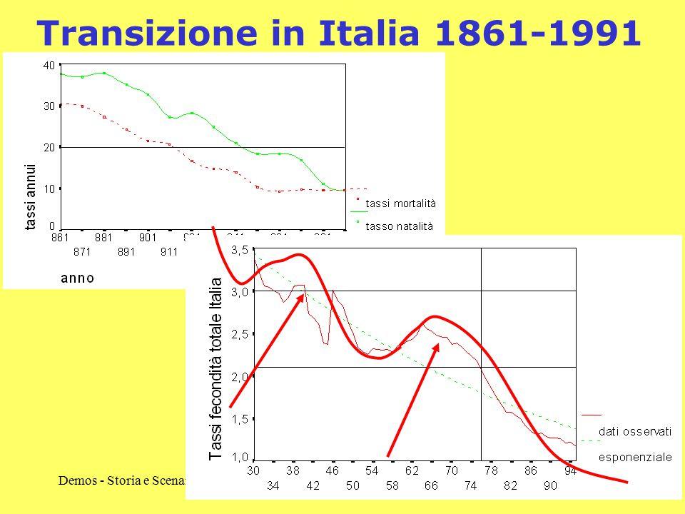 Transizione in Italia 1861-1991