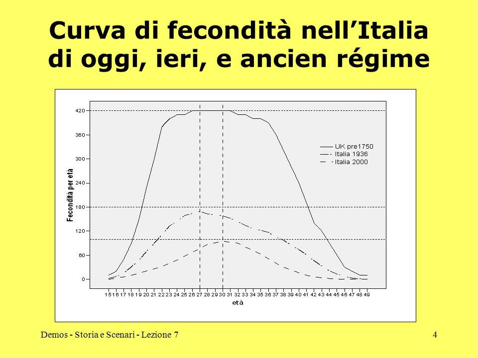 Curva di fecondità nell'Italia di oggi, ieri, e ancien régime