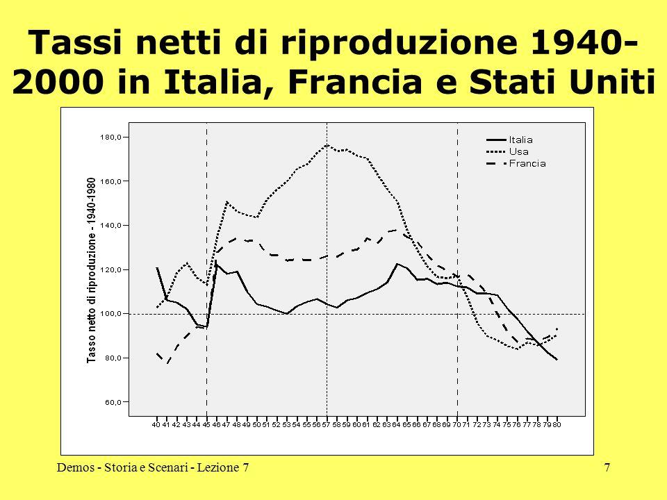 Tassi netti di riproduzione 1940-2000 in Italia, Francia e Stati Uniti